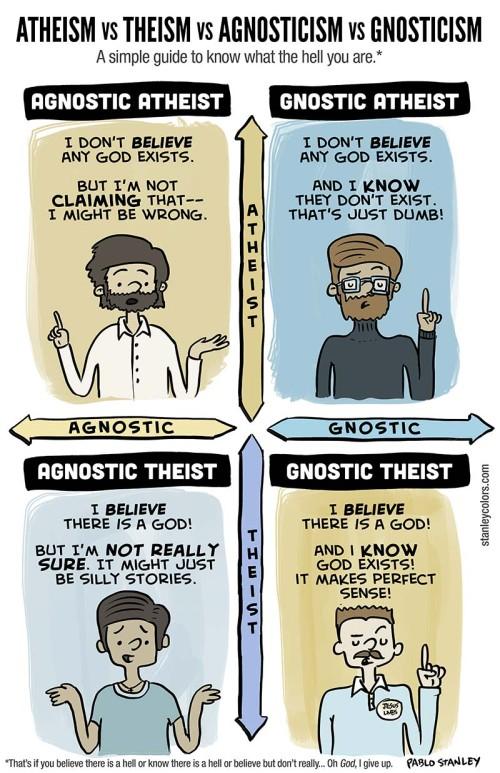 Definitions for Theism, Atheism, Agnosticism, Gnosticism